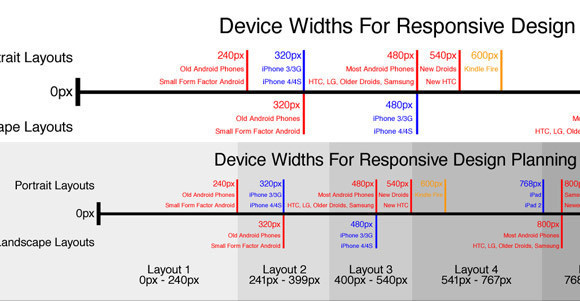 Device Widths For Responsive Design